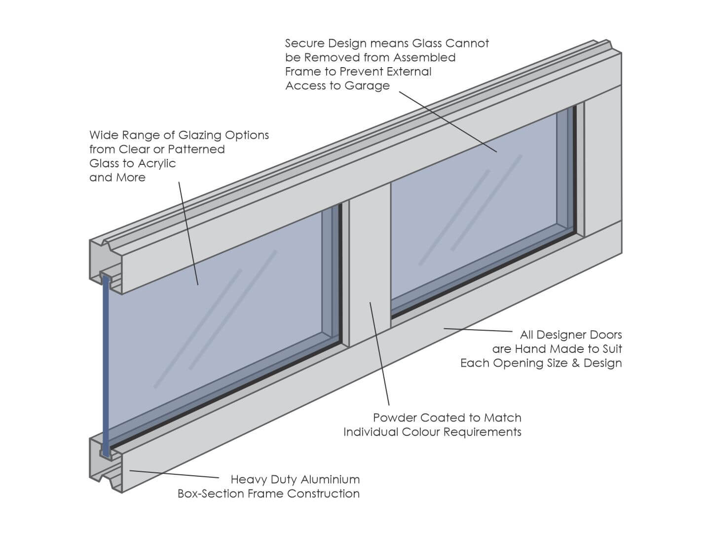 Garador Designer Door Panel Diagram